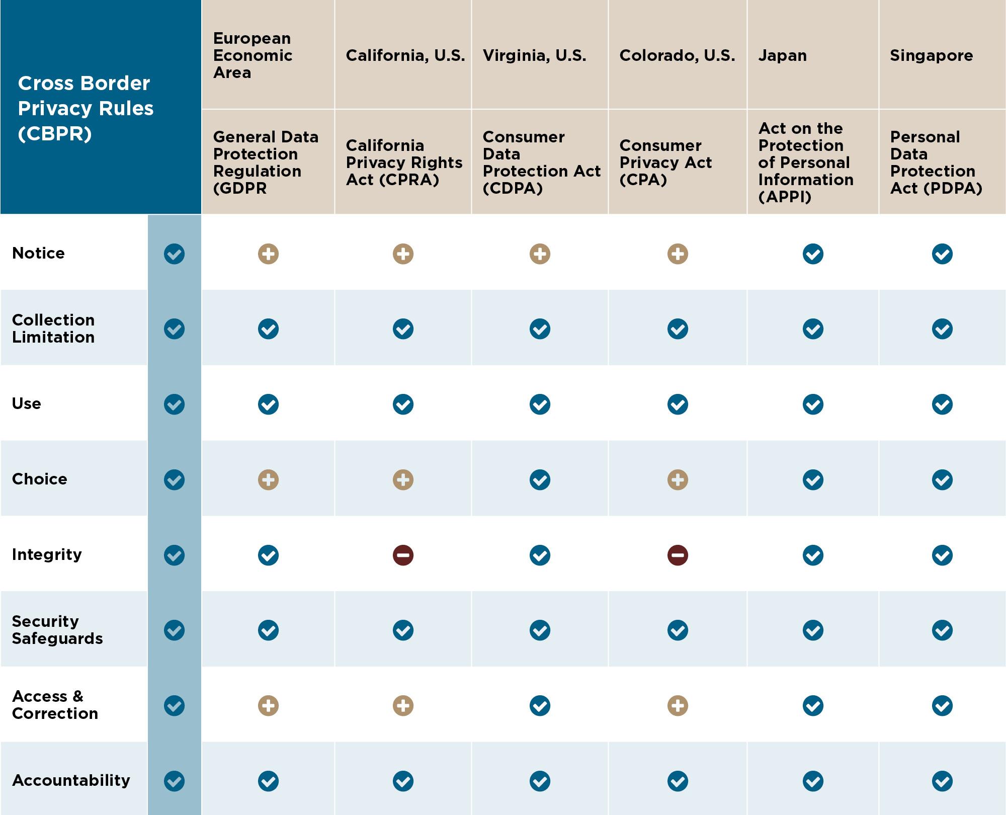 Cross Border Privacy Rules Matrix