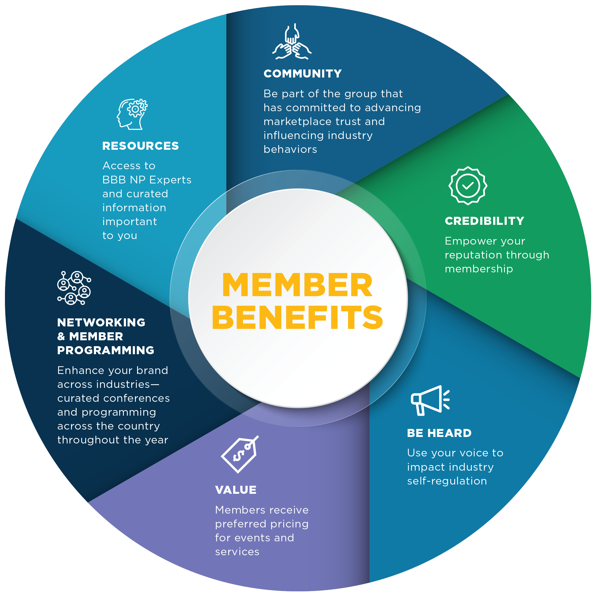 National Partner Program Benefits