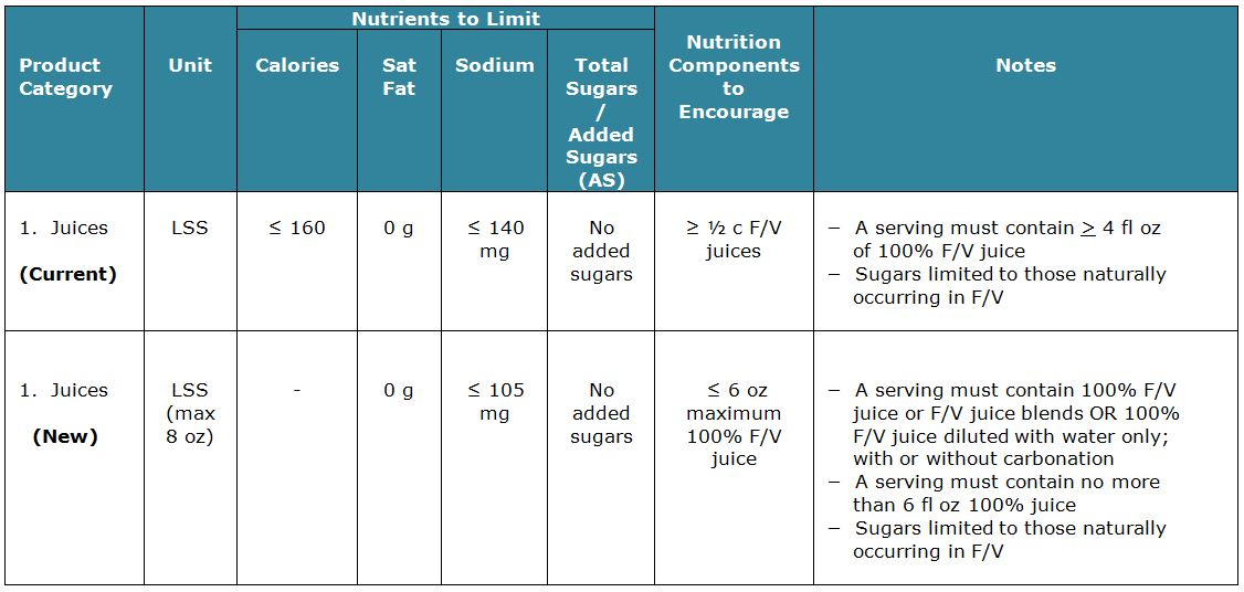 a table with nutrition info