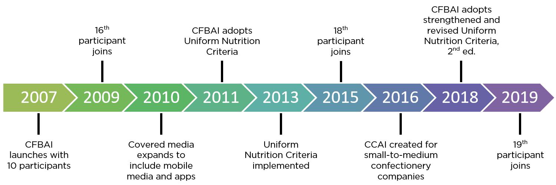 CFBAI timeline